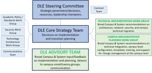 Diagram showing the internal SUNY teams and workgroups helping plan the DLE project. SUNY DLE Core Strategy Team, the SUNY DLE Steering Committee, and the SUNY DLE Advisory Team. The graphic also shows a series of workgroups that have been established: Academic Standards and Policy, Technical Architecture, Security, Technical Implementation, Campus Implementation. And two supporting teams, the Contract Team and the Communications Team.