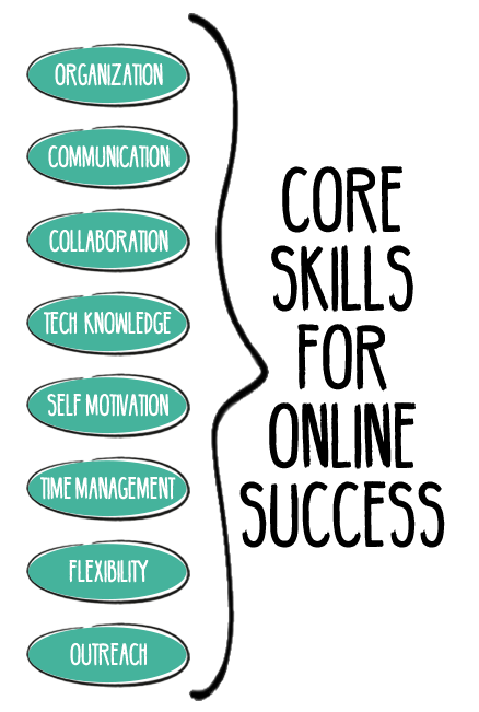 This is a playlist of 30 short videos on the competencies for online teaching success.