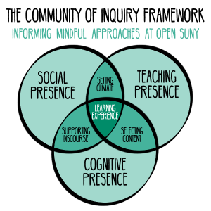 Community of Inquiry Model