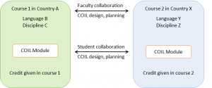SUNY COIL Classroom Collaboration