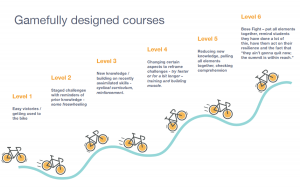 One slide from the presentation showing the ebb/flow of challenge in a course