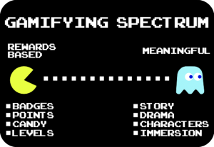 """A spectrum of gamification. On the left side is """"Rewards-Based Gamification"""", listing badges, points, candy, and levels as incentive. On the right end, """"Meaningful Gamification"""", citing story, drama, characters, and immersion."""