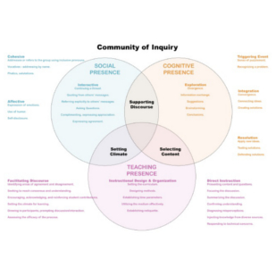 community of inquiry model
