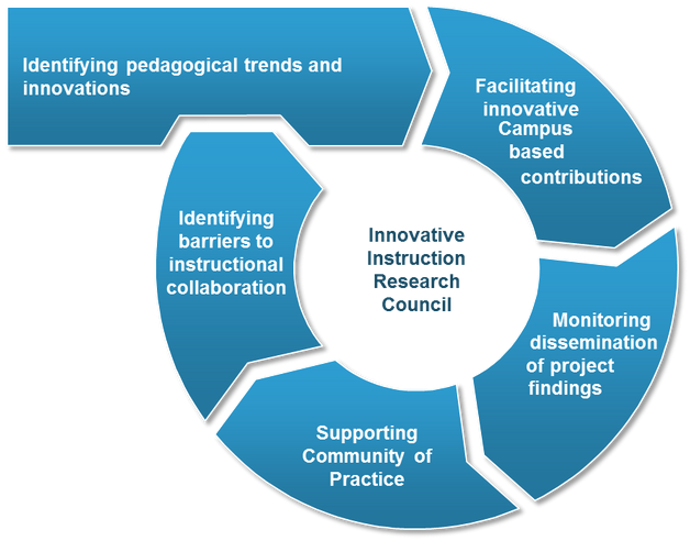 innovative instructin research council graphic