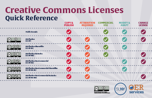 Creative Commons Licenses Quick Reference