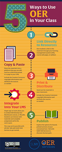 5 Ways to Use OER in Your Class Infographic