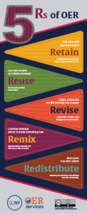 5 Rs of OER infographic